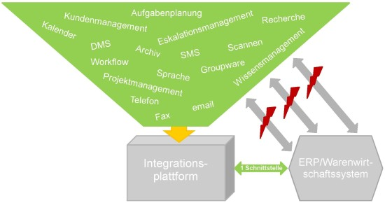 DF-Integrationsbild